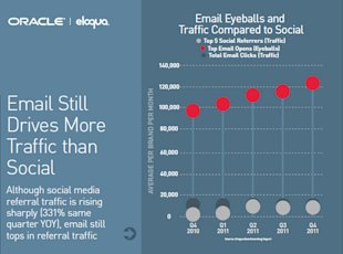 Improve Email Open Rates With These Must See Marketing Stats image email drives more traffic than social
