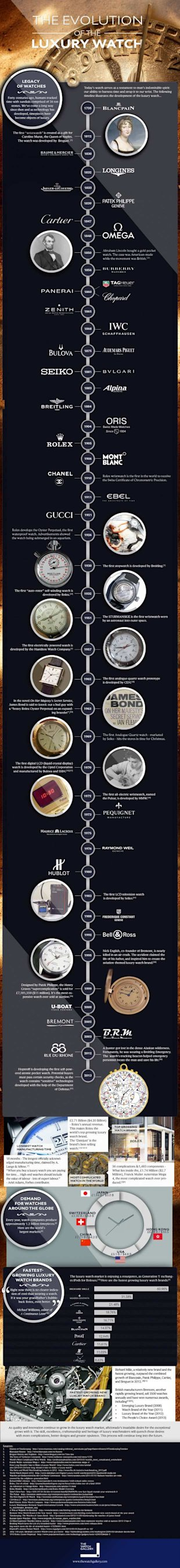 Evolution of the Luxury Watch [Inforaphic] image resizedimage6205391 evolution of the luxury watch