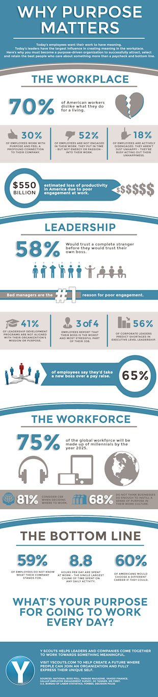 Leadership Infographic Why Purpose Matters In Work