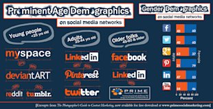 Where to Share: Based on Age and Gender of Your Target Market [Infographic] image agegenderdemographics1