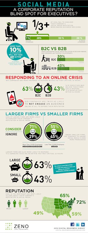 Digital and Social Reputation Ignored by Many Executives image Zeno Group Digital Readiness Survey infographic JPG