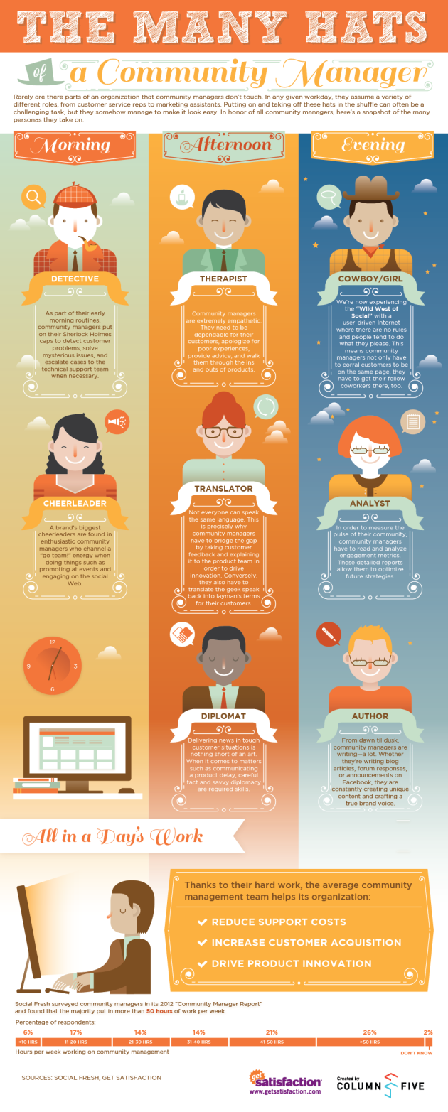 The Many Hats of a Community Manager (Infographic) image Many Hats of Community Manager infographic GetSatisfaction