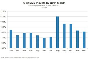 Can Your Birthday Help You Play Major League Baseball? image MLB bdays new