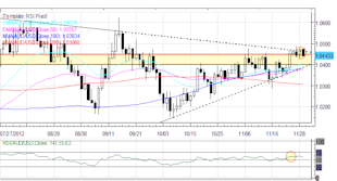 Forex_Euro_Rally_Continues_as_European_US_Fiscal_Cliff_Sentiment_Improves_fx_news_currency_trading_technical_analysis_body_Picture_3.png, Forex: Euro Rally Continues as European, US Fiscal Cliff Sentiment Improves