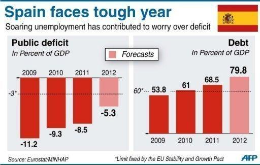 The recession makes it even harder for Spain to meet its targets to reduce the public deficit
