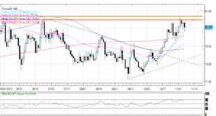 Forex_Gold_Japanese_Yen_Gain_After_US_Election_Fiscal_Cliff_in_Focus_body_Picture_5.png, Forex: Gold, Japanese Yen Gain After US Election; Fiscal Cliff in Focus