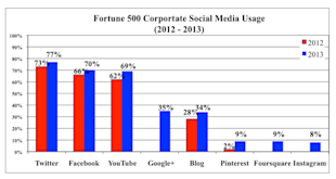 Is The Social Media Slumber Finally Over For Big Brands?  image Fortune 500 Social Media Usage3