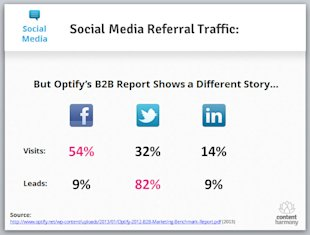2013 Internet Marketing Trends (and How They'll Affect Your Organization) image social media referral traffic optify