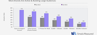 Brand Adoption Of Instagram Up 80% In One Year image Simply Measured Instagram 11