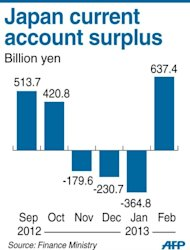 Graphic charting Japan's current account surplus