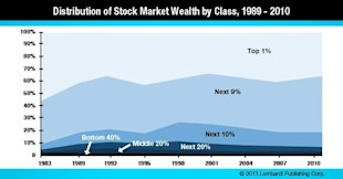 U.S. Misery Index Falls to Four Year Low image Distribution of Stock Market Wealth Chart2