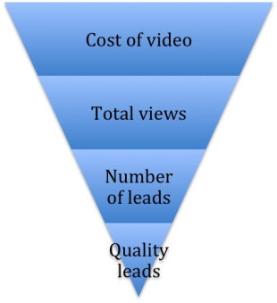 Execute Your Video Content Strategy in 8 Steps image video content strategy sales funnel 2a