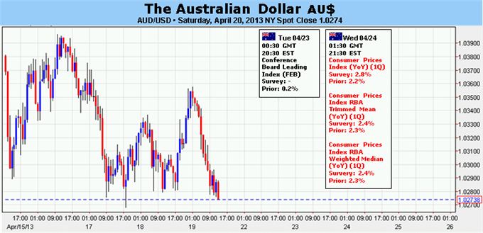 Forex_Australian_Dollar_Weighs_RBA_Outlook_Risk_Appetite_Trends_body_Picture_5.png, Australian Dollar Weighs RBA Outlook, Risk Appetite Trends