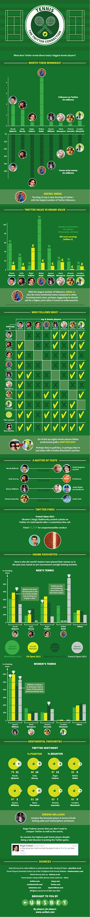 Tennis   The Twitter Connection [Infographic] image tennis the twitter connection