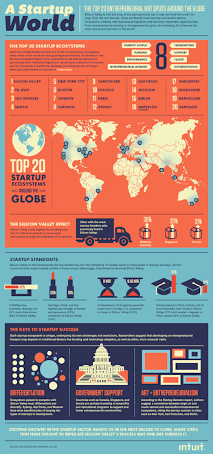 Top 20 Startup Incubators Around the World image Intuit Top 20 Startups FINAL
