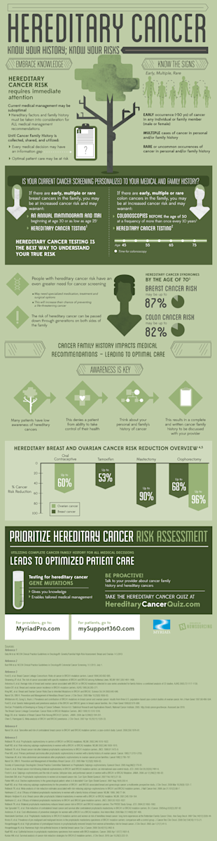 Hereditary Cancer: Know Your History, Know Your Risks [Infographic] image myriad hereditarycancer1