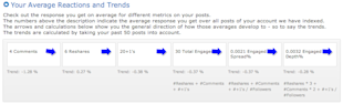 Understand and Monitor your Google+ Followers with CircleCount image CircleCount Reactions