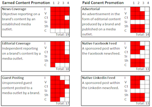 13 Content Distribution and Promotion Channels and Their Perceived Value image Content Distribution Value1
