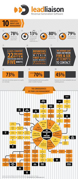 Interesting Infographics: Lead Management image The Consequences of Poor Lead Management