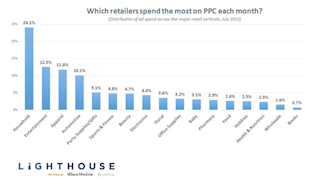 How Does Paid Search Spending Vary Across Your Industry? image retail ppc spending