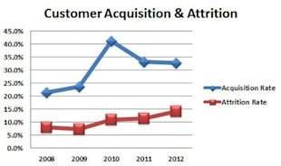 Are Your Marketing Dollars Buying Customers or Just Borrowing Them? image buying customers acquisition attrition