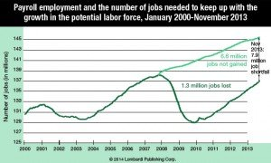 Where the Fed Went Wrong When It Decided to Taper image Payroll Employment Job Growth 2000 20131 300x180