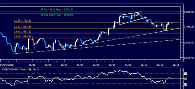 Forex_Analysis_US_Dollar_SP_500_Look_for_Direction_at_Familiar_Levels_body_Picture_7.png, Forex Analysis: US Dollar, S&P 500 Look for Direction at Familiar Levels