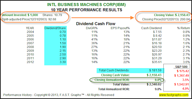 International Business Machines Corp: Fundamental Stock Research Analysis image IBM2