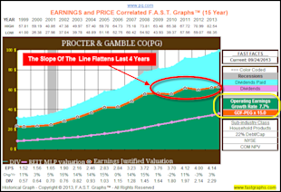 Calculating A Stock's Fair Value Based On Future Growth Expectations: Part 2A image PG hist 15