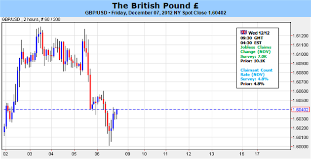 British_Pound_Outlook_Propped_Up_By_BoE_Policy-_1.6200_Ahead_body_Picture_1.png, Forex Analysis: British Pound Outlook Supported By BoE Policy- 1.6200 Remains Key