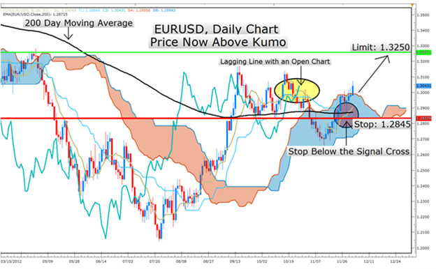 Learn_Forex_1203_Ichimoku_Report_EURUSD_body_Picture_5.png, Learn Forex: Ichimoku Strategy Signals EURUSD Strength