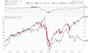 "How True Is the ""Sell in May and Go Away"" Adage? image SPY S and P 500 NYSE Chart"
