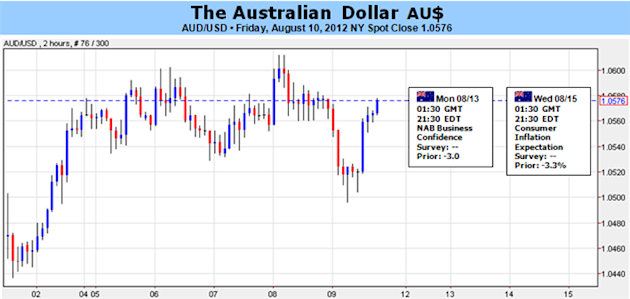 Australian_Dollar_Outlook_Weighed_By_China_RBA_Rhetoric_body_Picture_5.png, Australian Dollar Outlook Weighed By China, RBA Rhetoric