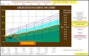 Energizer Holdings Inc: Fundamental Stock Research Analysis image ENR5