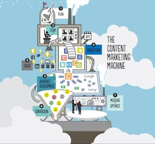 How to Build a Content Marketing Machine: Part I image 108buc5