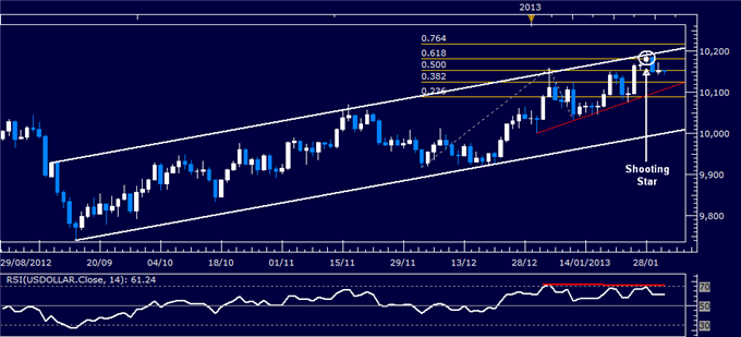 Forex_US_Dollar_Technical_Analysis_01.30.2013_body_Picture_1.png, Forex: US Dollar Technical Analysis 01.31.2013