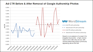 The Smoking Gun: Deleted Google Author Photos Boost Ad CTR image google authorship photos ad ctr 600x334