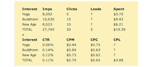 Creative PPC: 5 Clever & Interesting Ways to Use PPC Marketing image creative ppc cost per lead