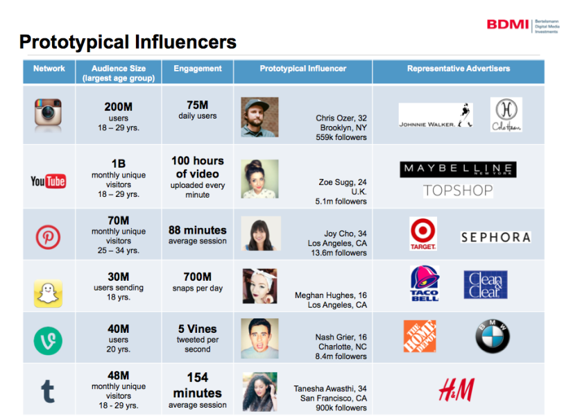 BDMI Graph On Influencers