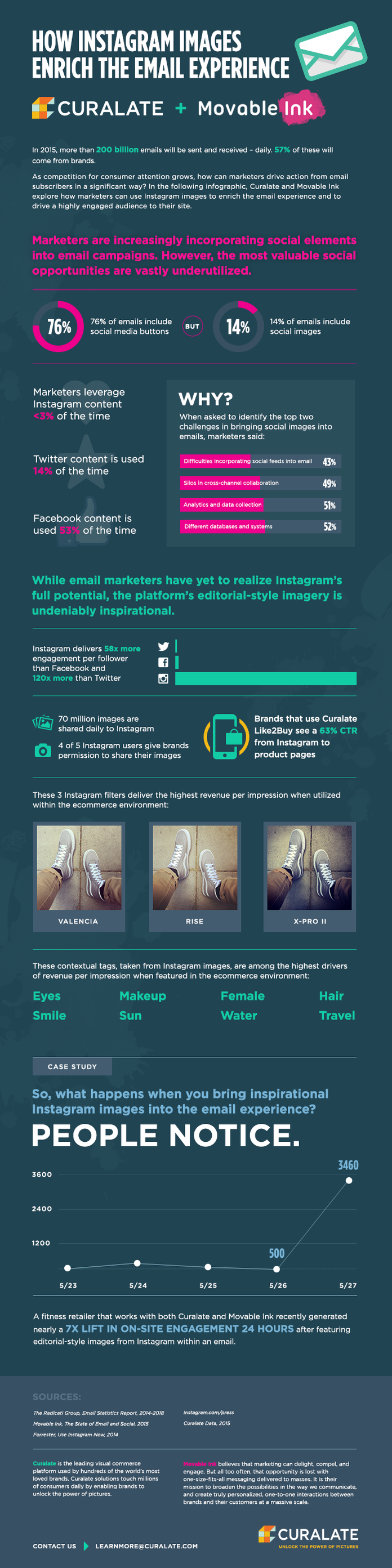 email and instagram infographic