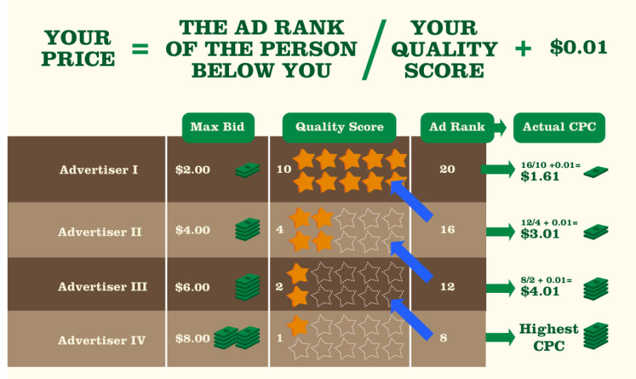 How much does AdWords cost how much do you pay per click