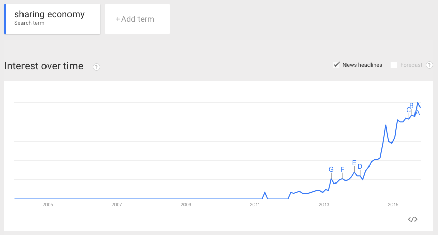 Google Trends: Sharing Economy