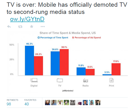 Get more retweets TV is over chart