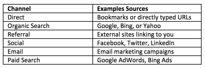 Google_Analytics_Traffic_Channels_Example_Sources