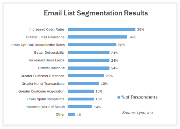 6 Ways to Segment Your Email List to Improve Your Success