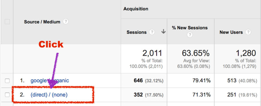 What is Direct Traffic in Google Analytics