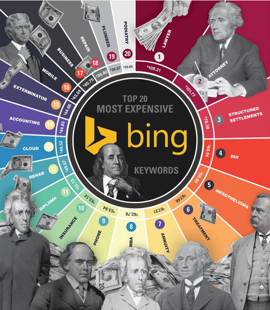 How much does AdWords cost most expensive keywords Bing Ads