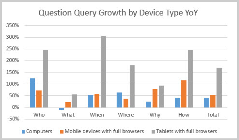 Mobile device search volume growth