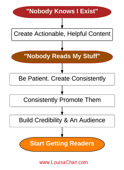 Build-Authority-With-Content