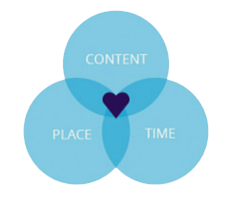 Inbound Marketing and Relevant Content